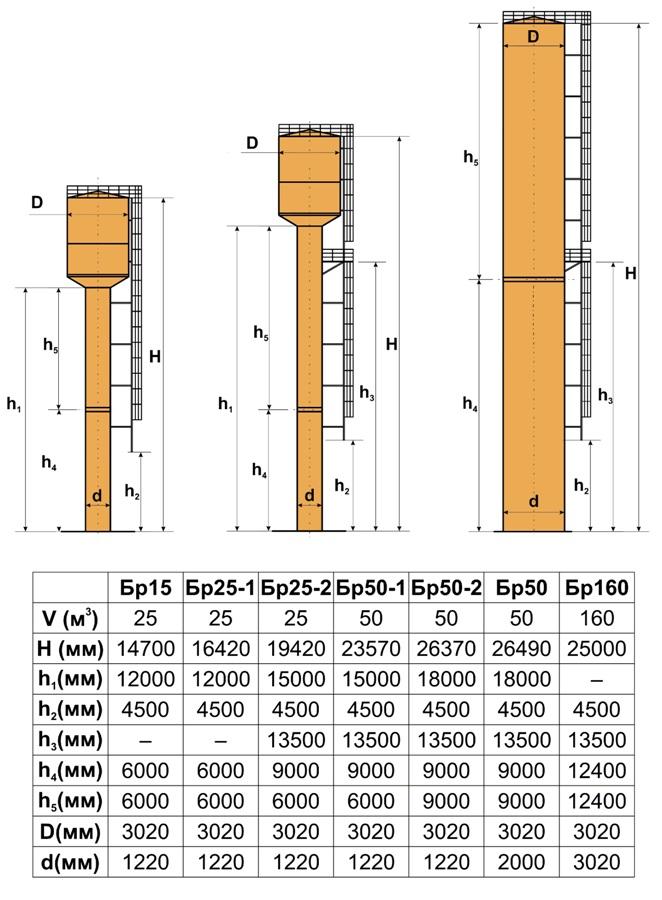 Технические условия на водонапорные башни